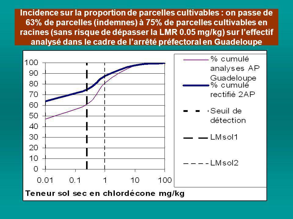 Incidence sur la proportion de parcelles cultivables : on passe de 63% de parcelles (indemnes) à 75% de parcelles cultivables en racines (sans risque
