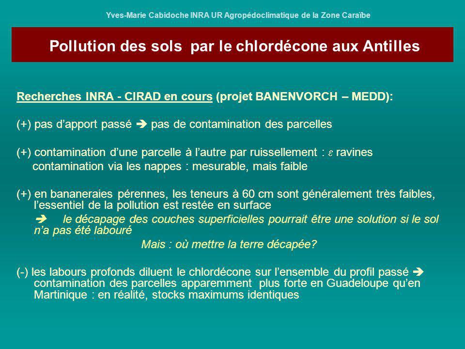 Pollution des sols par le chlordécone aux Antilles Yves-Marie Cabidoche INRA UR Agropédoclimatique de la Zone Caraïbe Recherches INRA - CIRAD en cours