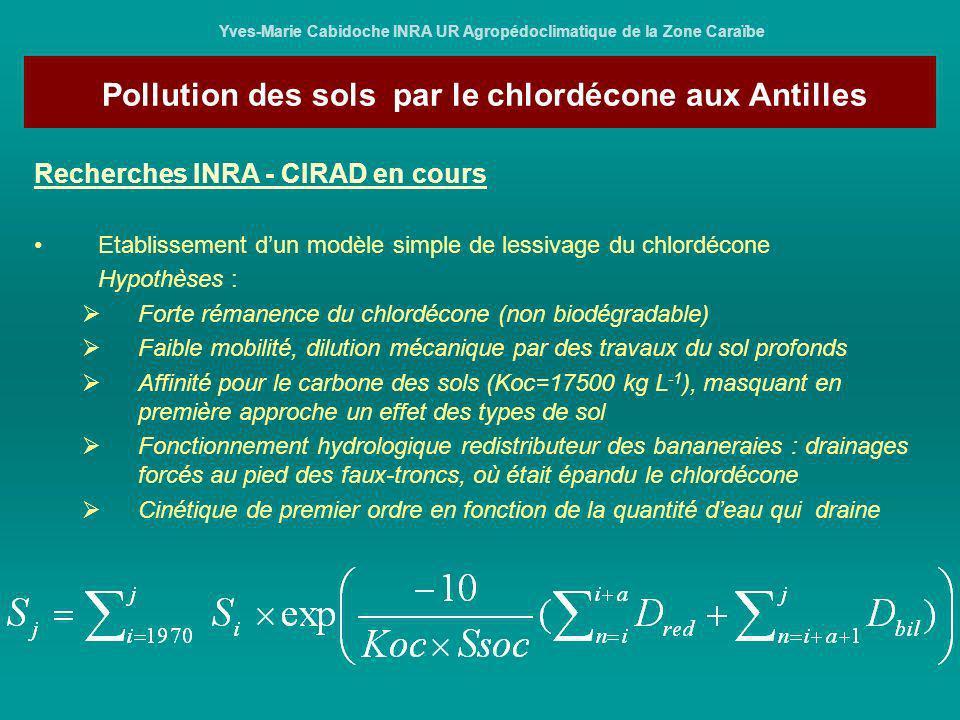 Yves-Marie Cabidoche INRA UR Agropédoclimatique de la Zone Caraïbe Recherches INRA - CIRAD en cours Etablissement dun modèle simple de lessivage du ch
