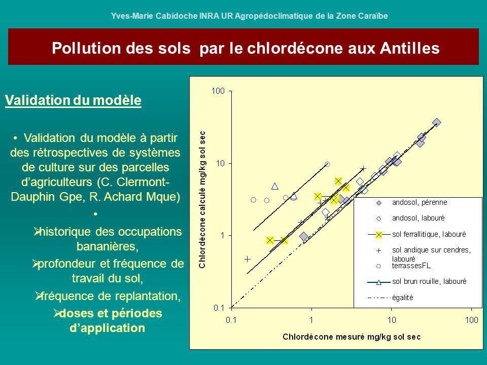 Pollution des sols par le chlordécone aux Antilles Yves-Marie Cabidoche INRA UR Agropédoclimatique de la Zone Caraïbe Résultats pas de biodégradation tous les sols ne retiennent pas le chlordécone aussi fortement : andosols 1.5 à 2 fois plus que sols ferrallitiques, eux-même 2 fois plus que les sols franchement argileux