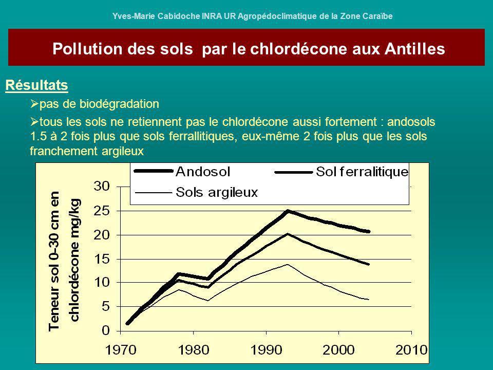 Pollution des sols par le chlordécone aux Antilles Yves-Marie Cabidoche INRA UR Agropédoclimatique de la Zone Caraïbe Comment vont évoluer les pollutions des sols et des eaux au fil du temps .