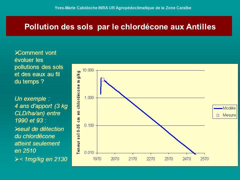 Pollution des sols par le chlordécone aux Antilles Yves-Marie Cabidoche INRA UR Agropédoclimatique de la Zone Caraïbe Comment vont évoluer les polluti