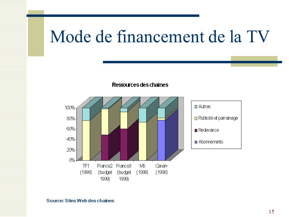 15 Mode de financement de la TV Source: Sites Web des chaines