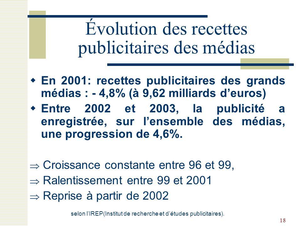 18 Évolution des recettes publicitaires des médias En 2001: recettes publicitaires des grands médias : - 4,8% (à 9,62 milliards deuros) Entre 2002 et