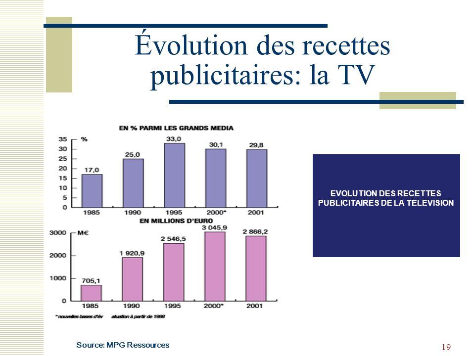 19 Évolution des recettes publicitaires: la TV EVOLUTION DES RECETTES PUBLICITAIRES DE LA TELEVISION Source: MPG Ressources
