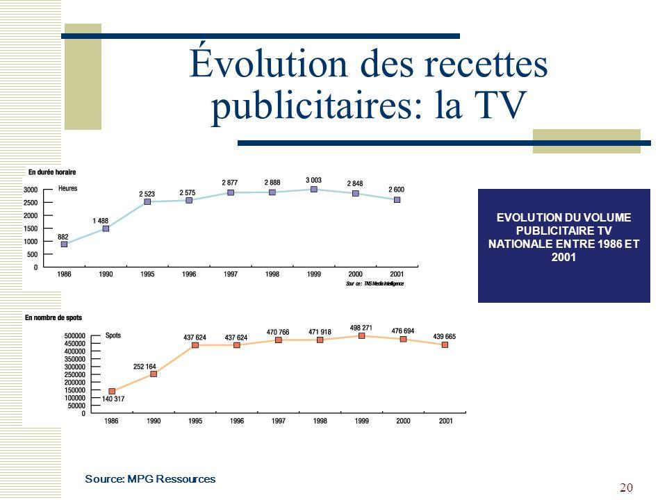 20 Évolution des recettes publicitaires: la TV EVOLUTION DU VOLUME PUBLICITAIRE TV NATIONALE ENTRE 1986 ET 2001 Source: MPG Ressources
