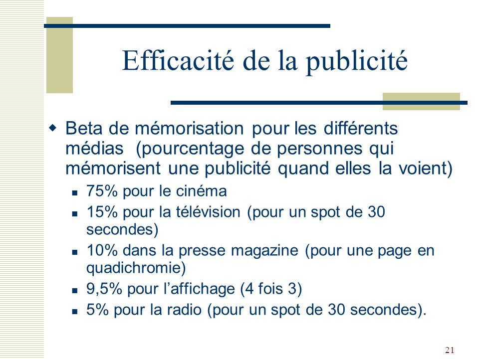 21 Efficacité de la publicité Beta de mémorisation pour les différents médias (pourcentage de personnes qui mémorisent une publicité quand elles la vo