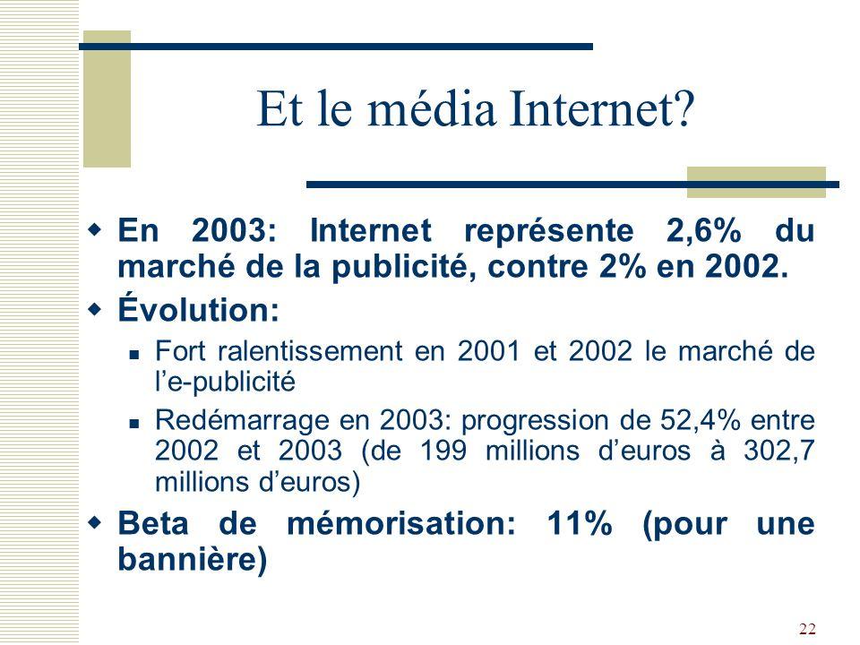 22 Et le média Internet? En 2003: Internet représente 2,6% du marché de la publicité, contre 2% en 2002. Évolution: Fort ralentissement en 2001 et 200