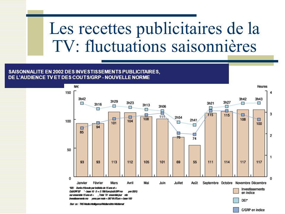 23 Les recettes publicitaires de la TV: fluctuations saisonnières SAISONNALITE EN 2002 DES INVESTISSEMENTS PUBLICITAIRES, DE L'AUDIENCE TV ET DES COUT