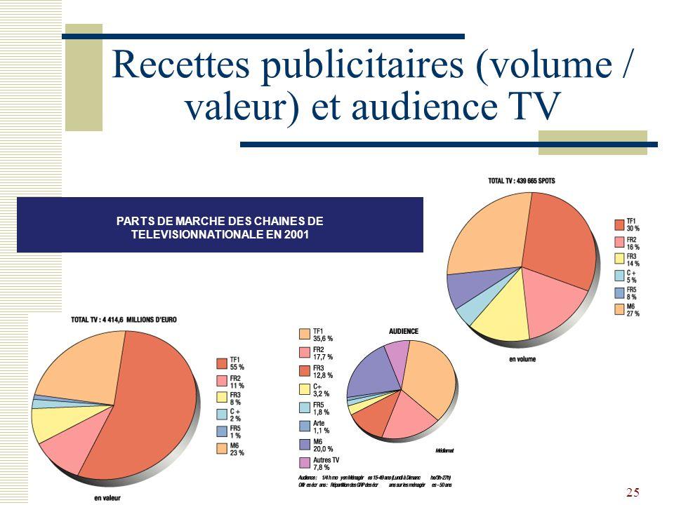 25 Recettes publicitaires (volume / valeur) et audience TV PARTS DE MARCHE DES CHAINES DE TELEVISIONNATIONALE EN 2001
