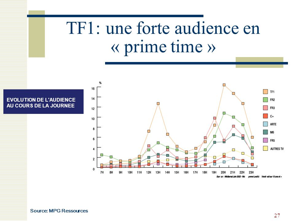 27 TF1: une forte audience en « prime time » EVOLUTION DE L'AUDIENCE AU COURS DE LA JOURNEE Source: MPG Ressources