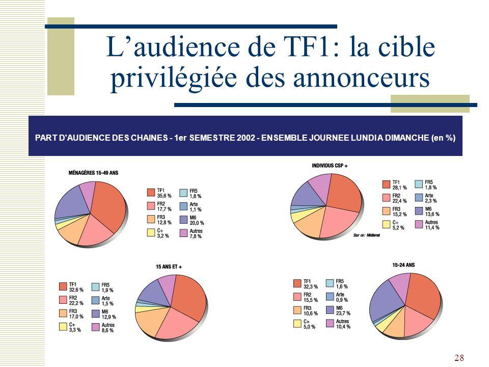 28 Laudience de TF1: la cible privilégiée des annonceurs PART D'AUDIENCE DES CHAINES - 1er SEMESTRE 2002 - ENSEMBLE JOURNEE LUNDI A DIMANCHE (en %)