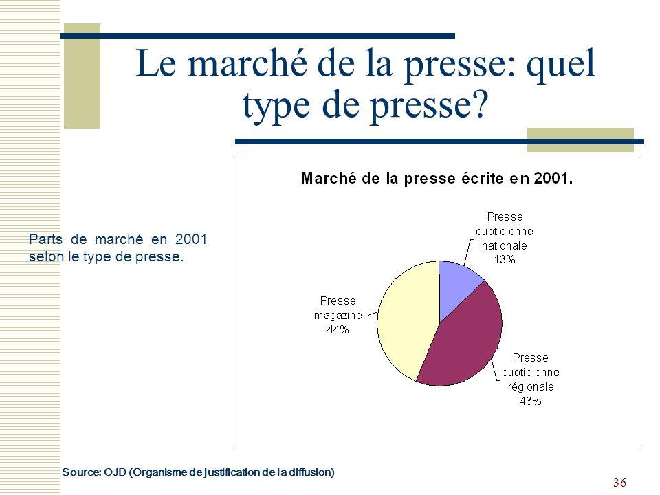 36 Le marché de la presse: quel type de presse? Parts de marché en 2001 selon le type de presse. Source: OJD (Organisme de justification de la diffusi