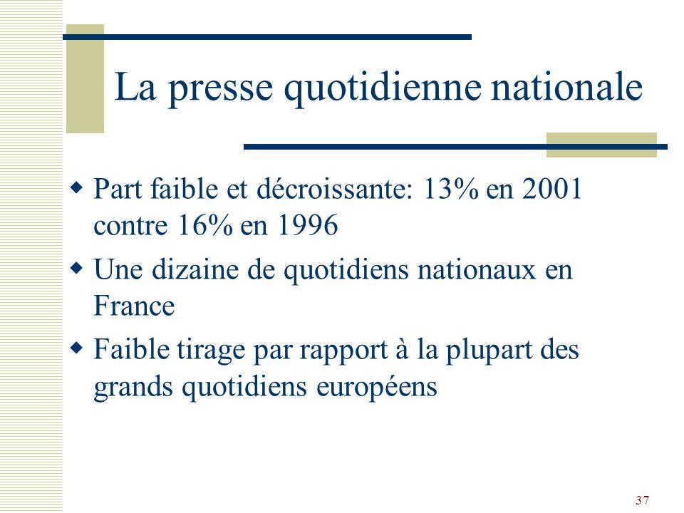 37 La presse quotidienne nationale Part faible et décroissante: 13% en 2001 contre 16% en 1996 Une dizaine de quotidiens nationaux en France Faible ti
