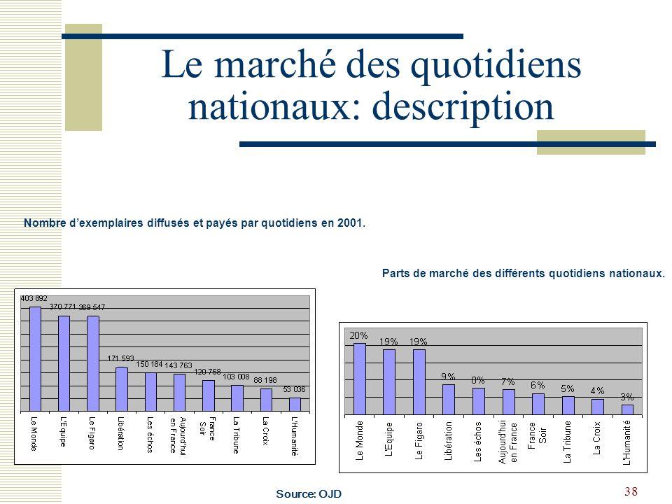 38 Le marché des quotidiens nationaux: description Nombre dexemplaires diffusés et payés par quotidiens en 2001. Parts de marché des différents quotid