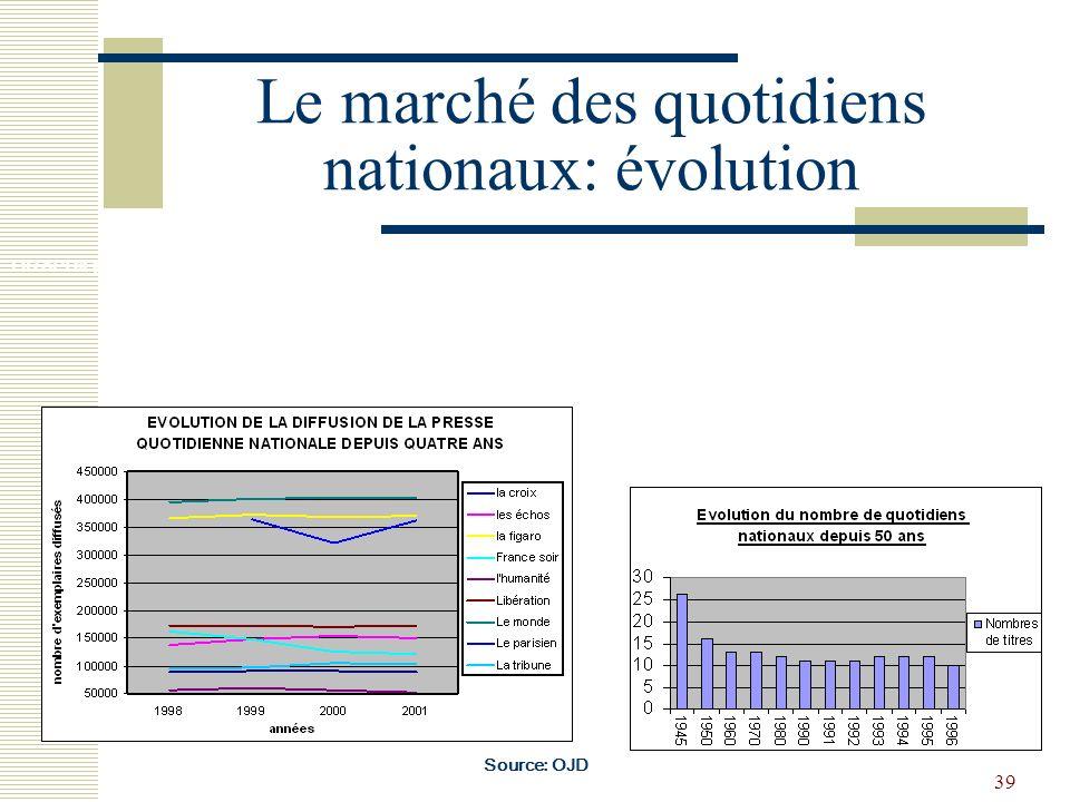 39 Le marché des quotidiens nationaux: évolution Source: OJD GRAPHIQUE 7 :