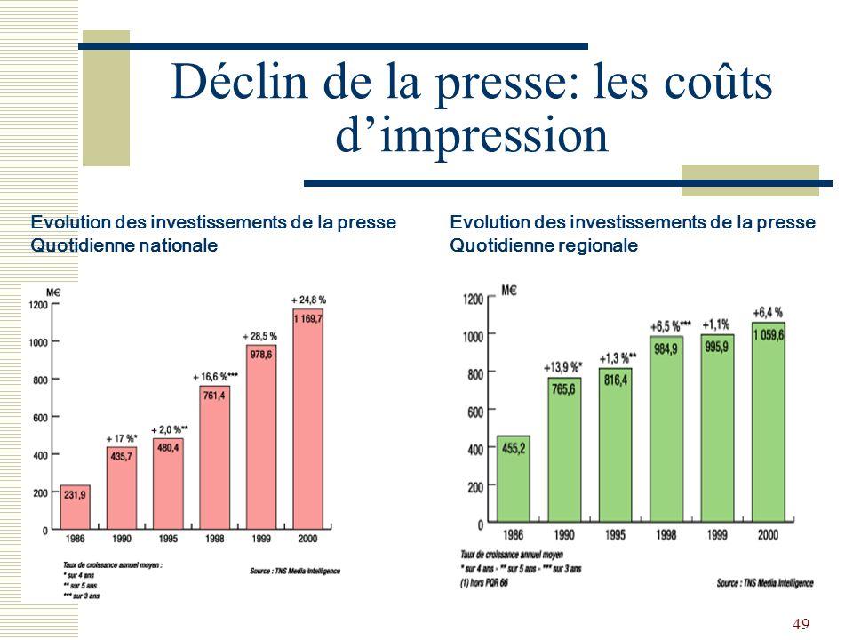49 Déclin de la presse: les coûts dimpression Evolution des investissements de la presse Quotidienne nationale Evolution des investissements de la pre