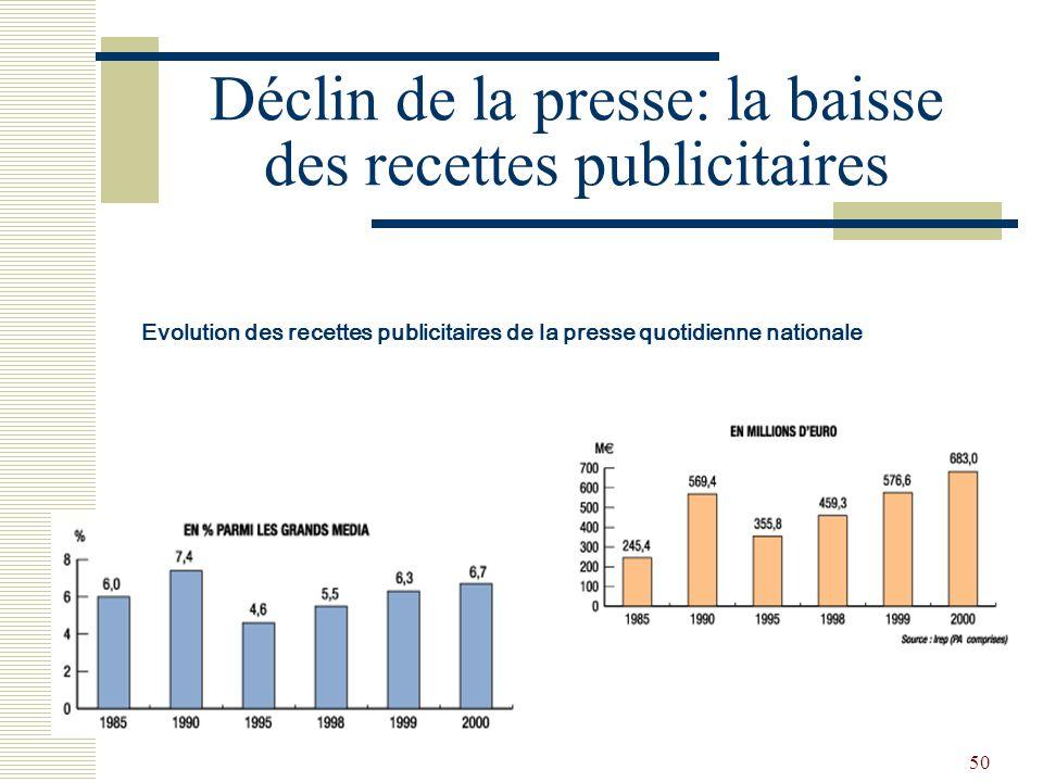 50 Déclin de la presse: la baisse des recettes publicitaires Evolution des recettes publicitaires de la presse quotidienne nationale