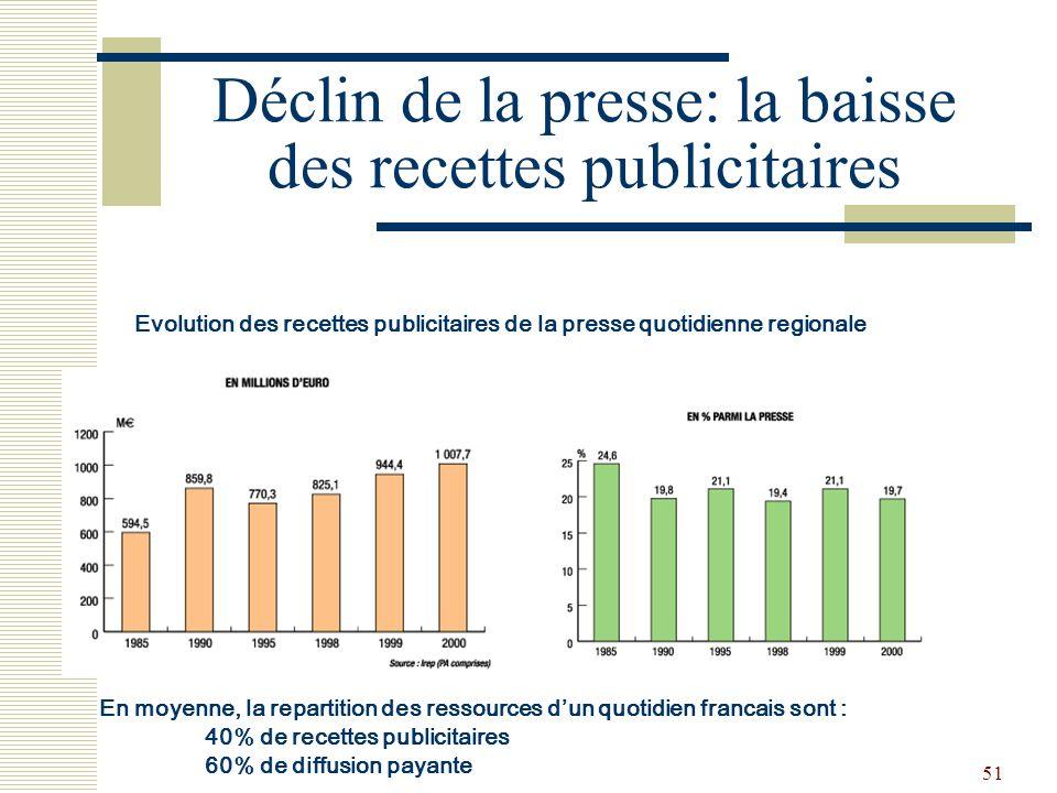 51 Déclin de la presse: la baisse des recettes publicitaires Evolution des recettes publicitaires de la presse quotidienne regionale En moyenne, la re