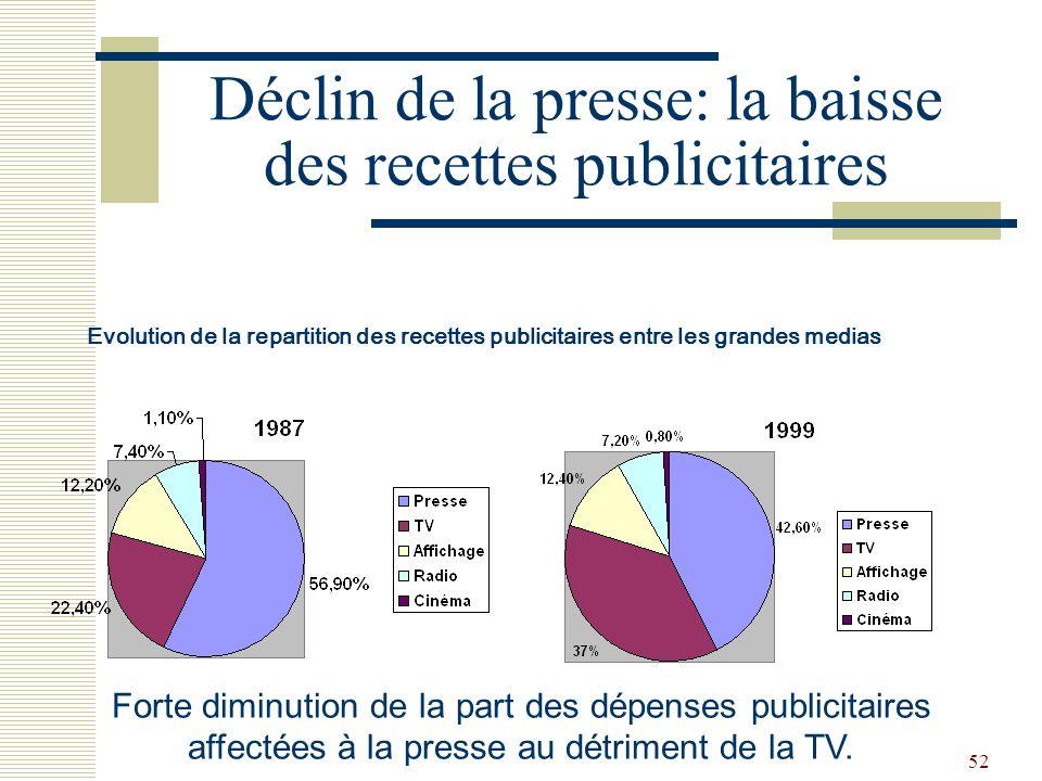 52 Déclin de la presse: la baisse des recettes publicitaires Forte diminution de la part des dépenses publicitaires affectées à la presse au détriment