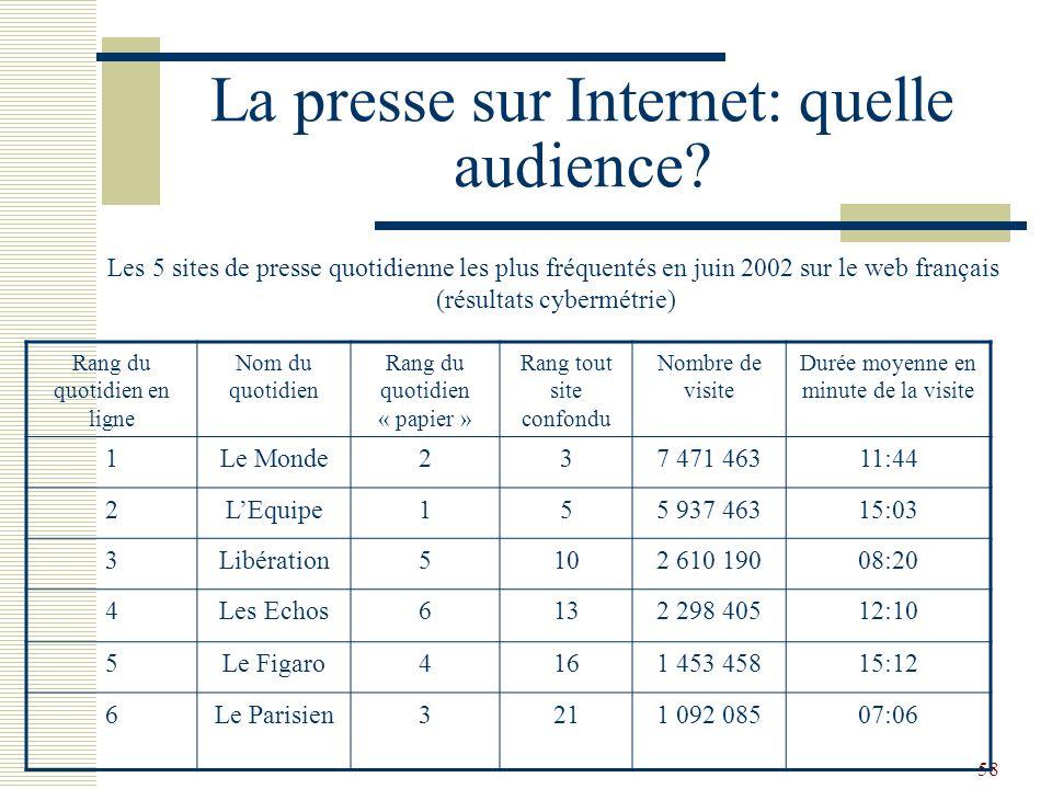 58 La presse sur Internet: quelle audience? Rang du quotidien en ligne Nom du quotidien Rang du quotidien « papier » Rang tout site confondu Nombre de