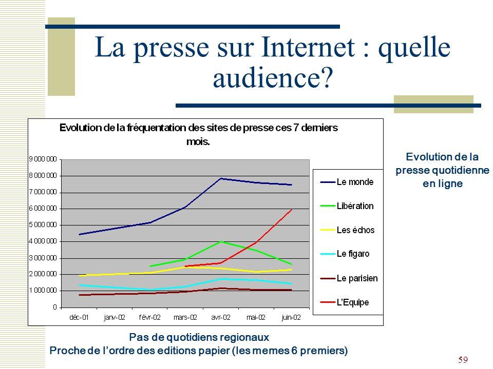 59 La presse sur Internet : quelle audience? Evolution de la presse quotidienne en ligne Pas de quotidiens regionaux Proche de lordre des editions pap
