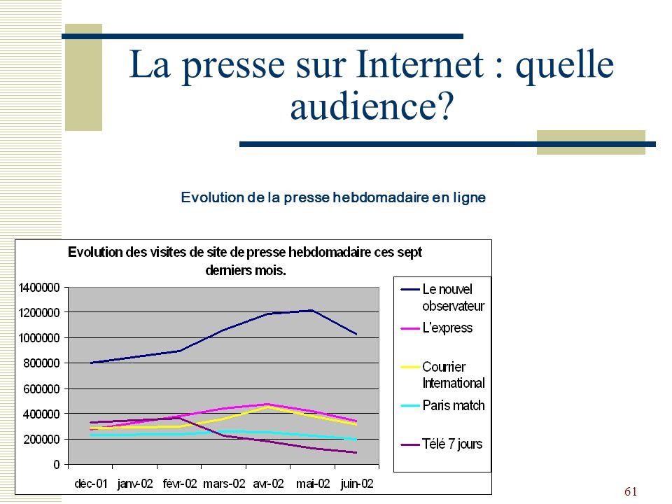 61 La presse sur Internet : quelle audience? Evolution de la presse hebdomadaire en ligne