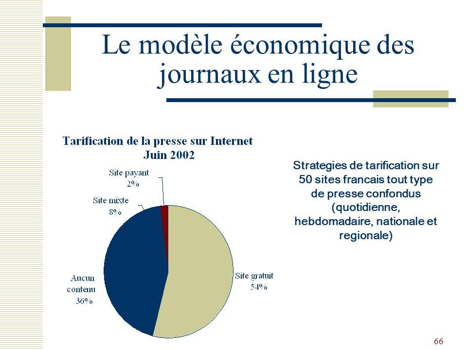 66 Le modèle économique des journaux en ligne Strategies de tarification sur 50 sites francais tout type de presse confondus (quotidienne, hebdomadair