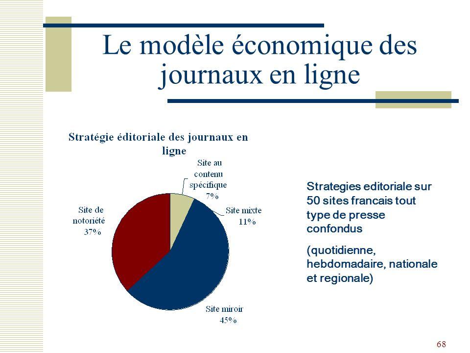 68 Le modèle économique des journaux en ligne Strategies editoriale sur 50 sites francais tout type de presse confondus (quotidienne, hebdomadaire, na
