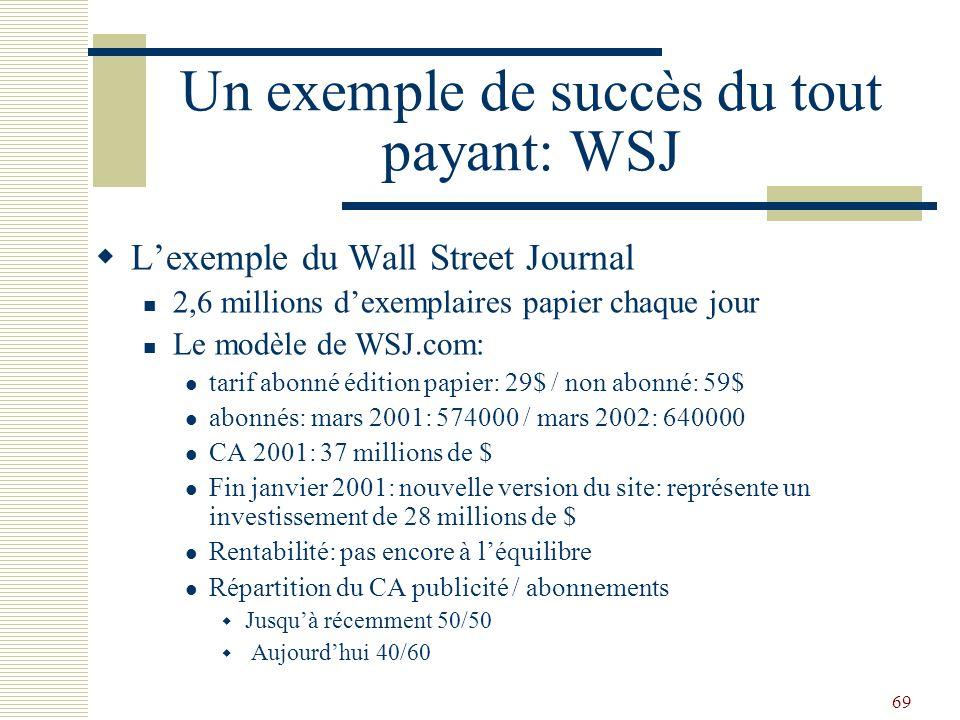 69 Un exemple de succès du tout payant: WSJ Lexemple du Wall Street Journal 2,6 millions dexemplaires papier chaque jour Le modèle de WSJ.com: tarif a
