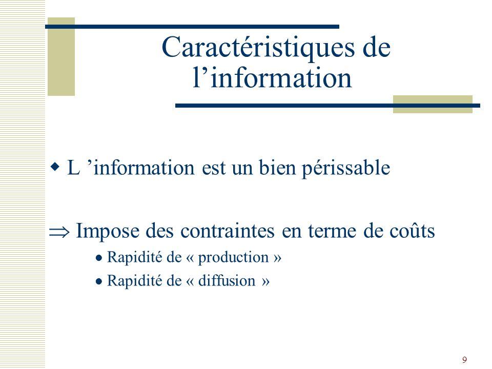 9 Caractéristiques de linformation L information est un bien périssable Impose des contraintes en terme de coûts Rapidité de « production » Rapidité d