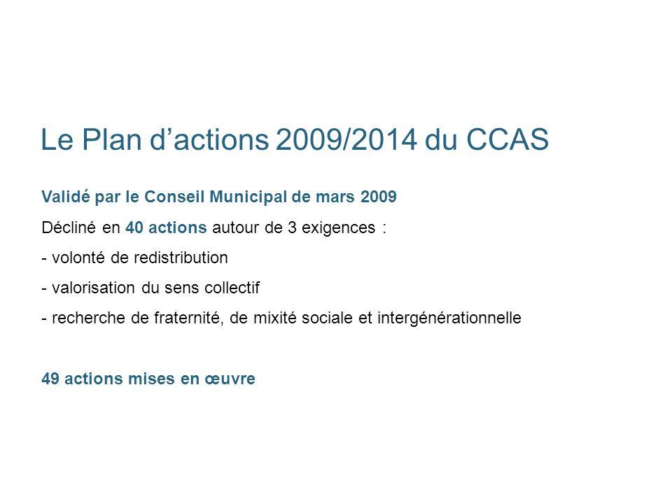 Le Plan dactions 2009/2014 du CCAS Validé par le Conseil Municipal de mars 2009 Décliné en 40 actions autour de 3 exigences : - volonté de redistribution - valorisation du sens collectif - recherche de fraternité, de mixité sociale et intergénérationnelle 49 actions mises en œuvre
