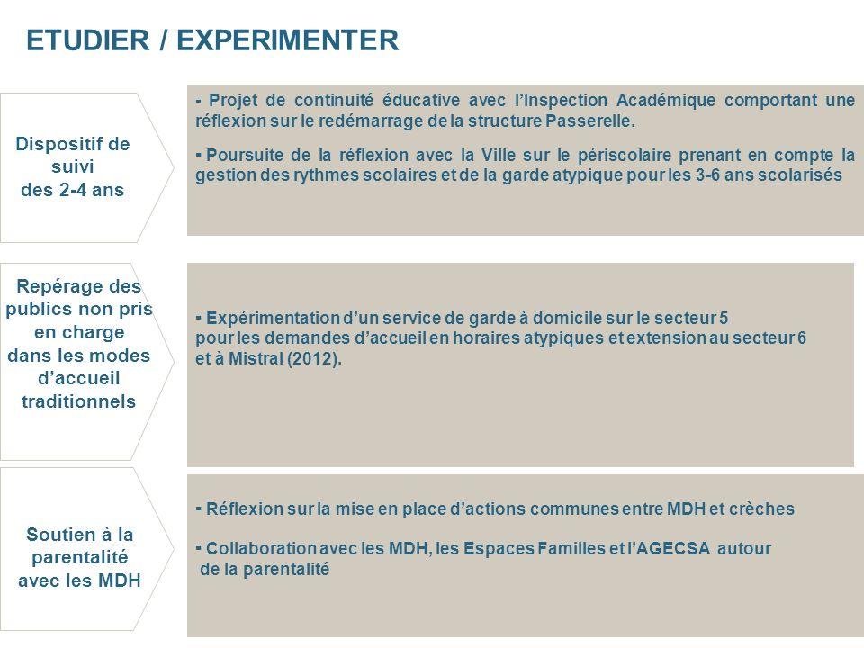 Repérage des publics non pris en charge dans les modes daccueil traditionnels ETUDIER / EXPERIMENTER Expérimentation dun service de garde à domicile sur le secteur 5 pour les demandes daccueil en horaires atypiques et extension au secteur 6 et à Mistral (2012).