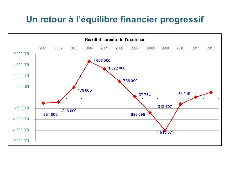 Un retour à léquilibre financier progressif