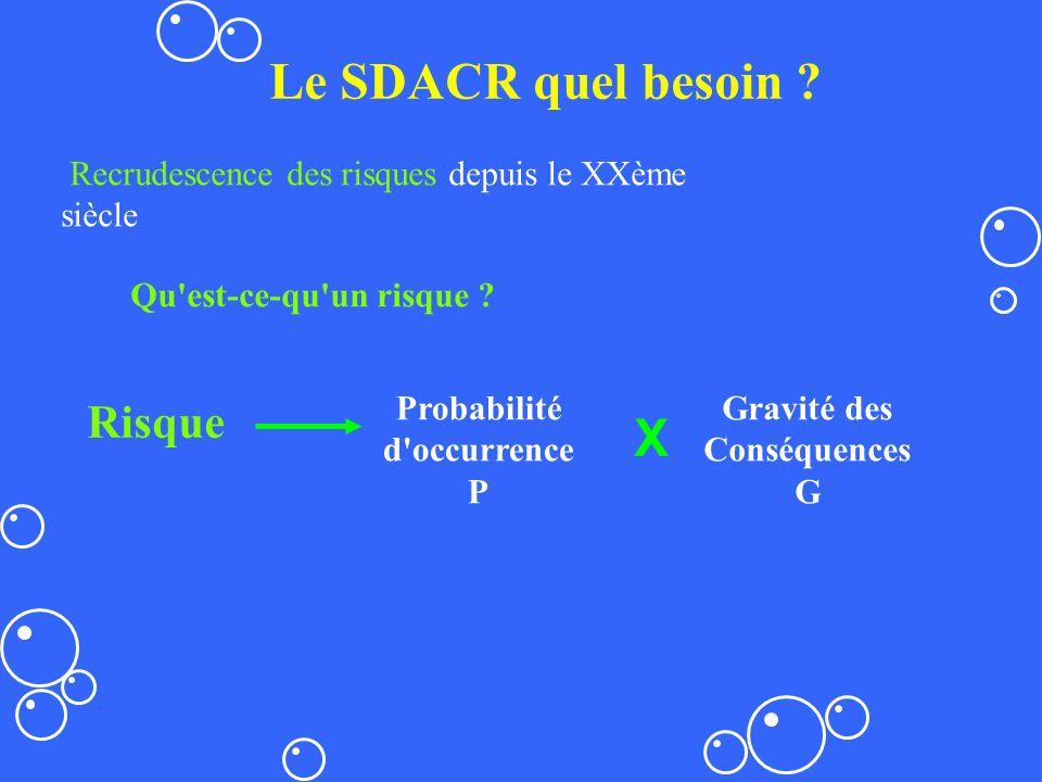 Le SDACR quel besoin ? Risque Probabilité d'occurrence P X Gravité des Conséquences G Recrudescence des risques depuis le XXème siècle Qu'est-ce-qu'un