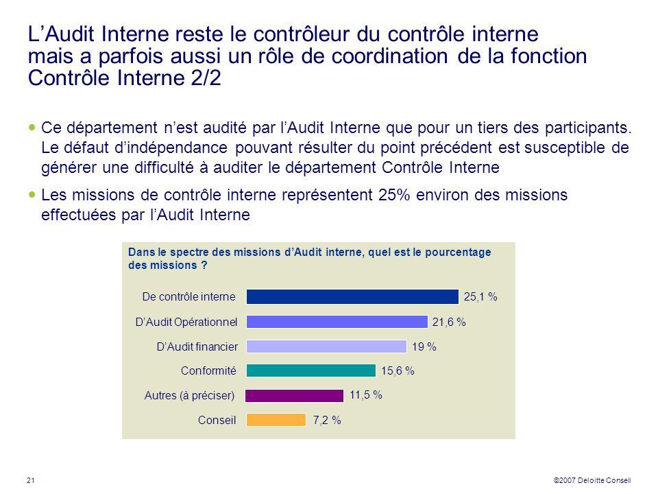 21 ©2007 Deloitte Conseil LAudit Interne reste le contrôleur du contrôle interne mais a parfois aussi un rôle de coordination de la fonction Contrôle
