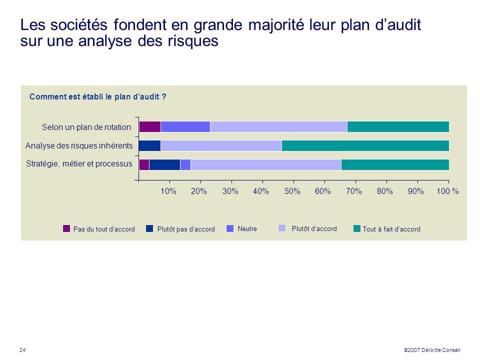 24 ©2007 Deloitte Conseil Les sociétés fondent en grande majorité leur plan daudit sur une analyse des risques Comment est établi le plan daudit ? Sel
