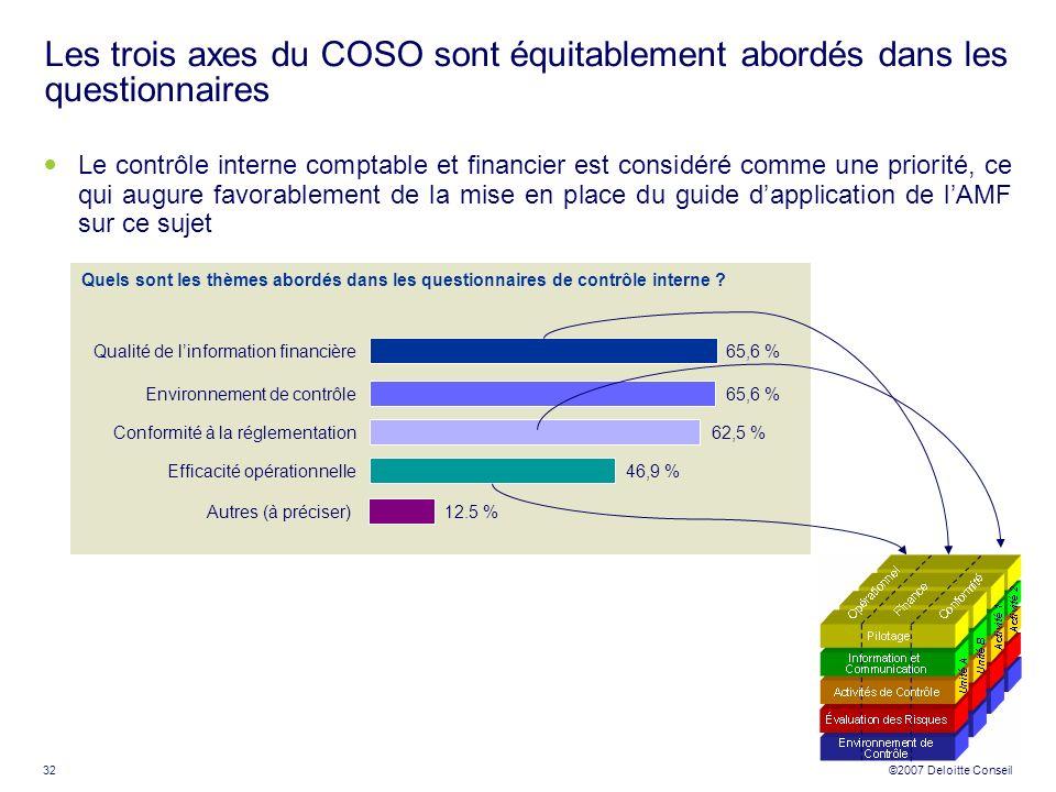 32 ©2007 Deloitte Conseil Les trois axes du COSO sont équitablement abordés dans les questionnaires Le contrôle interne comptable et financier est con