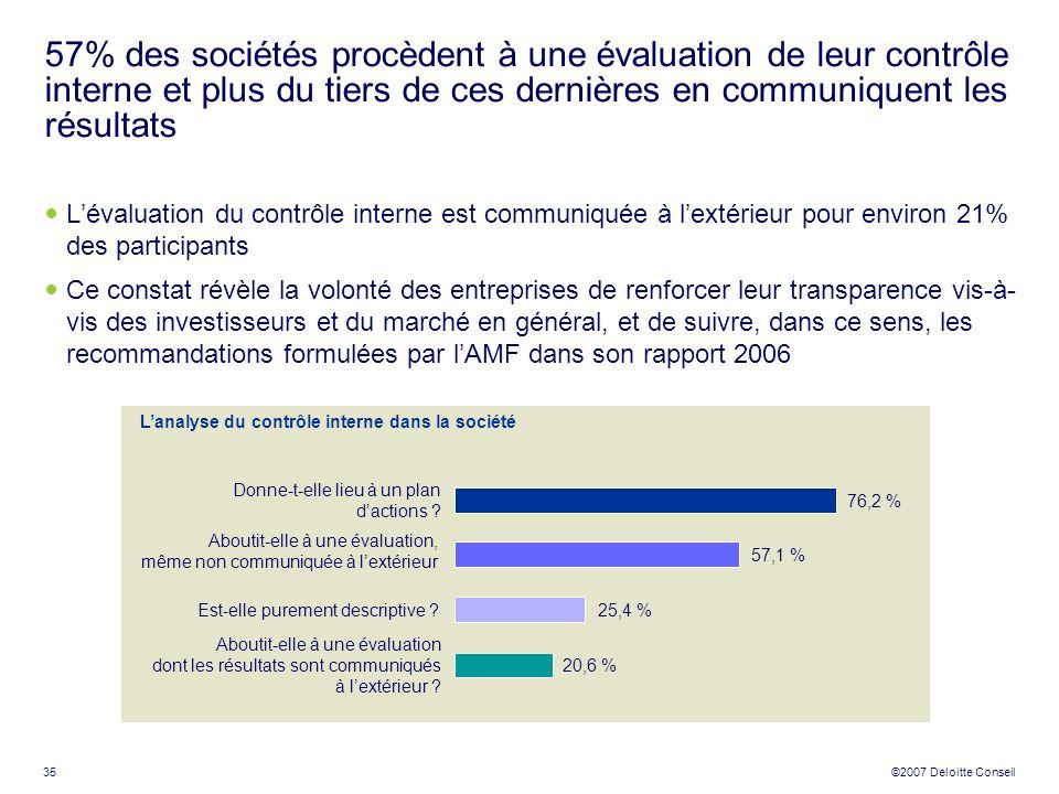 35 ©2007 Deloitte Conseil 57% des sociétés procèdent à une évaluation de leur contrôle interne et plus du tiers de ces dernières en communiquent les r