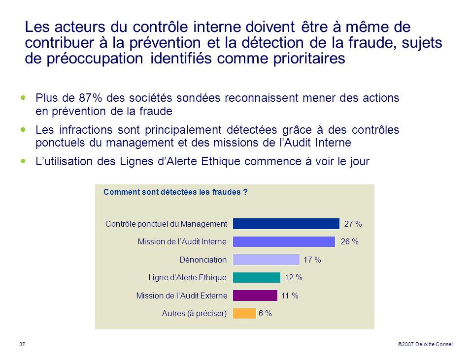 37 ©2007 Deloitte Conseil Les acteurs du contrôle interne doivent être à même de contribuer à la prévention et la détection de la fraude, sujets de pr