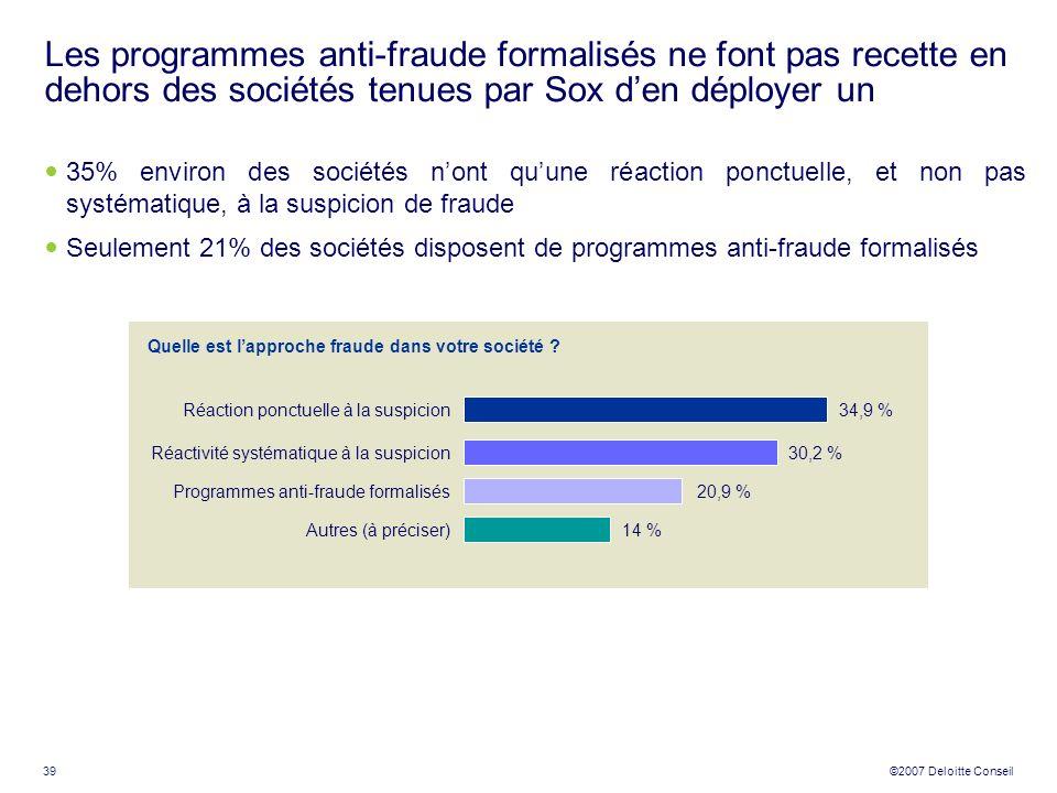 39 ©2007 Deloitte Conseil Les programmes anti-fraude formalisés ne font pas recette en dehors des sociétés tenues par Sox den déployer un 35% environ