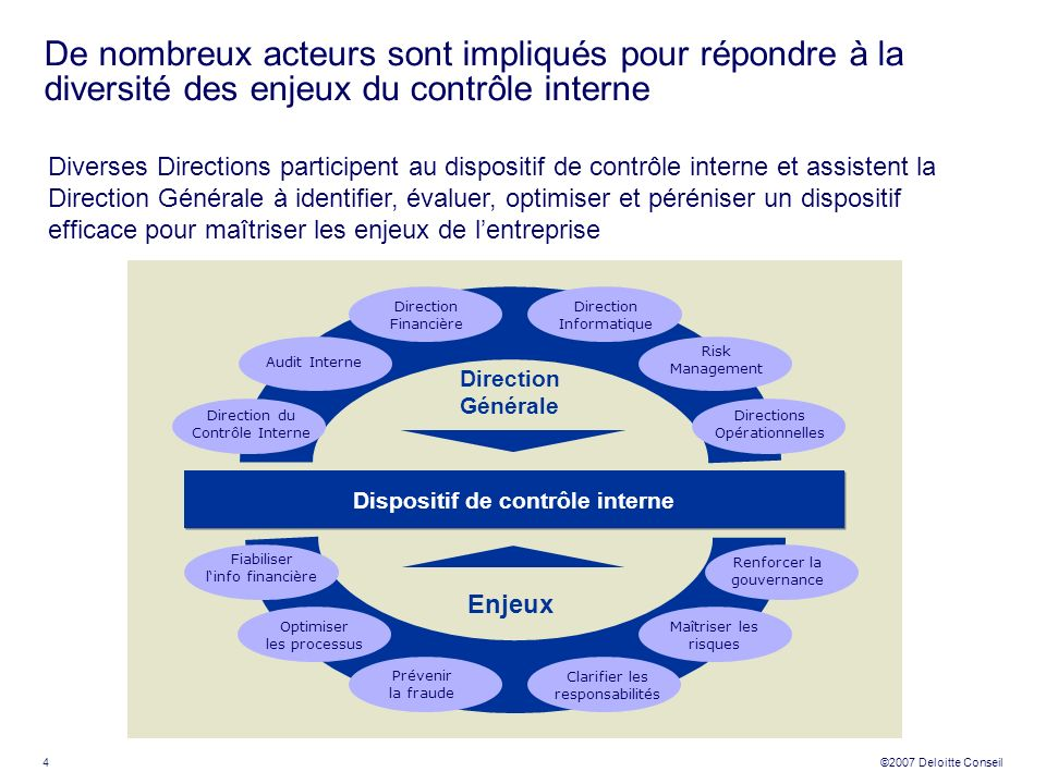 4 ©2007 Deloitte Conseil De nombreux acteurs sont impliqués pour répondre à la diversité des enjeux du contrôle interne Diverses Directions participen