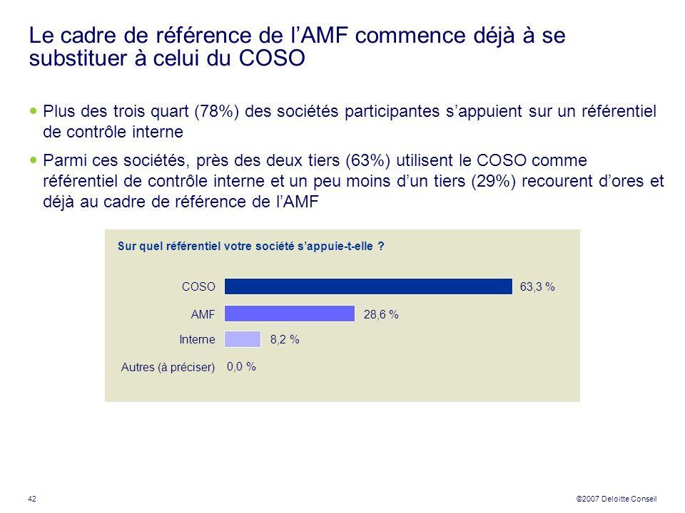 42 ©2007 Deloitte Conseil Le cadre de référence de lAMF commence déjà à se substituer à celui du COSO Plus des trois quart (78%) des sociétés particip