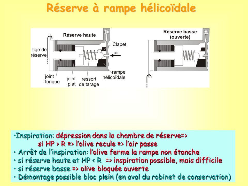 Inspiration: dépression dans la chambre de réserve=>Inspiration: dépression dans la chambre de réserve=> si HP > R => lolive recule => lair passe si H