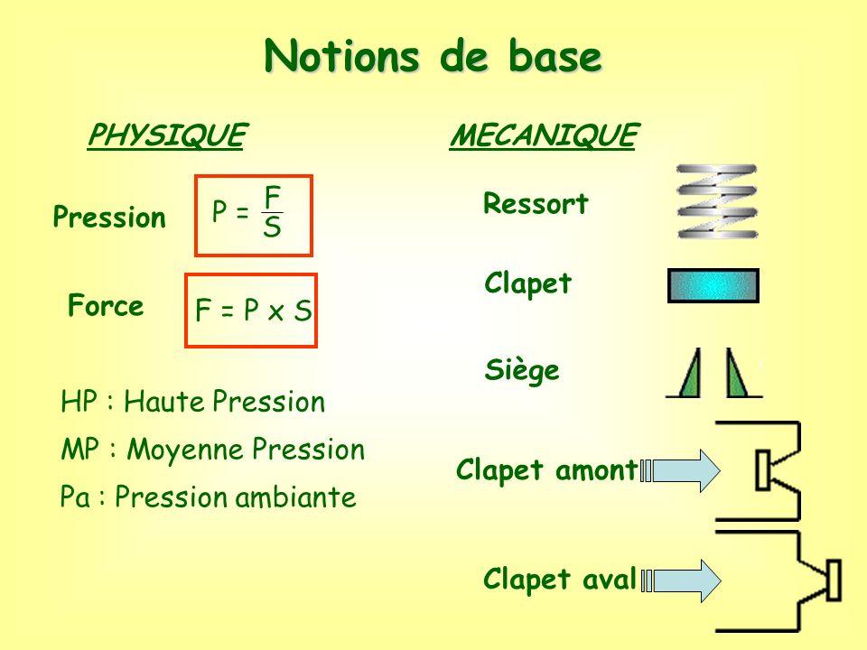 Notions de base PHYSIQUE Pression Force MECANIQUE Ressort Clapet Siège P = F S F = P x S Clapet amont Clapet aval HP : Haute Pression MP : Moyenne Pre