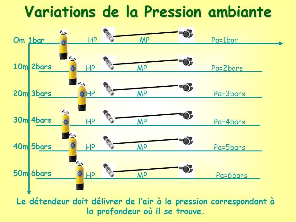 Variations de la Pression ambiante Om 1bar 10m 2bars 20m 3bars 30m 4bars 40m 5bars 50m 6bars Pa=1bar Pa=2bars Pa=3bars Pa=4bars Pa=5bars Pa=6bars MP L