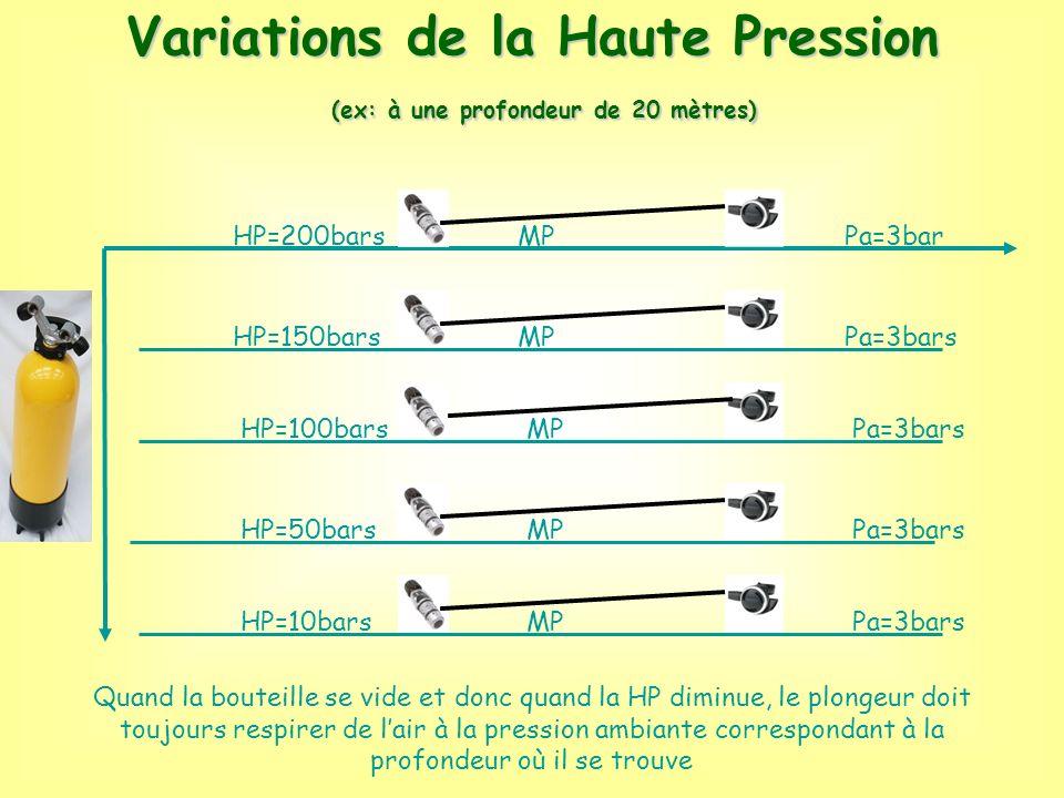 Variations de la Haute Pression (ex: à une profondeur de 20 mètres) (ex: à une profondeur de 20 mètres) Pa=3bar Pa=3bars HP=200bars HP=150bars HP=100b