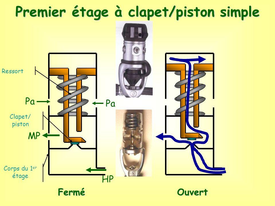 Premier étage à clapet/piston simple Corps du 1 er étage Clapet/ piston Ressort Pa MP HP PaFerméOuvert