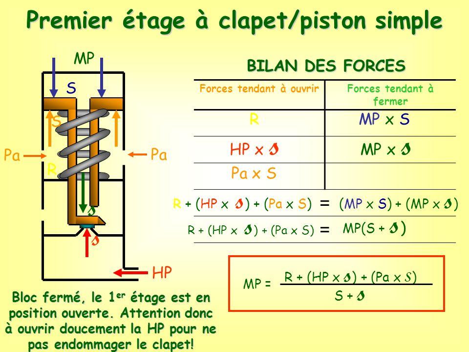 MP Pa S R s Forces tendant à ouvrirForces tendant à fermer = = R HP x s Pa x S MP x S MP x s R + (HP x s ) + (Pa x S) (MP x S) + (MP x s ) R + (HP x s