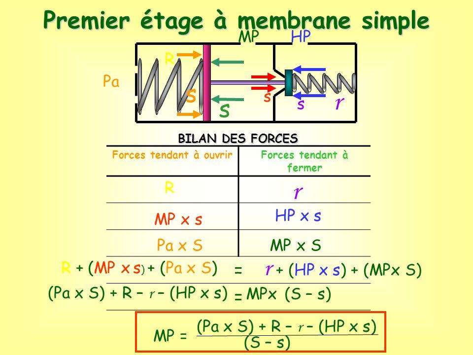 BILAN DES FORCES HPMP Pa Forces tendant à ouvrirForces tendant à fermer = = R MP x s Pa x S r HP x s MP x S R + (MP x s ) + (Pa x S) r + (HP x s) + (M